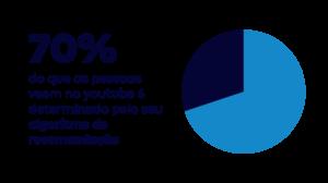 Dados SEO Youtube