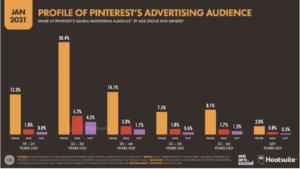Gráfico de audiência do Pinterest
